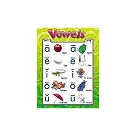 VOWELS CHART
