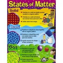 STATES OF MATTER CHART